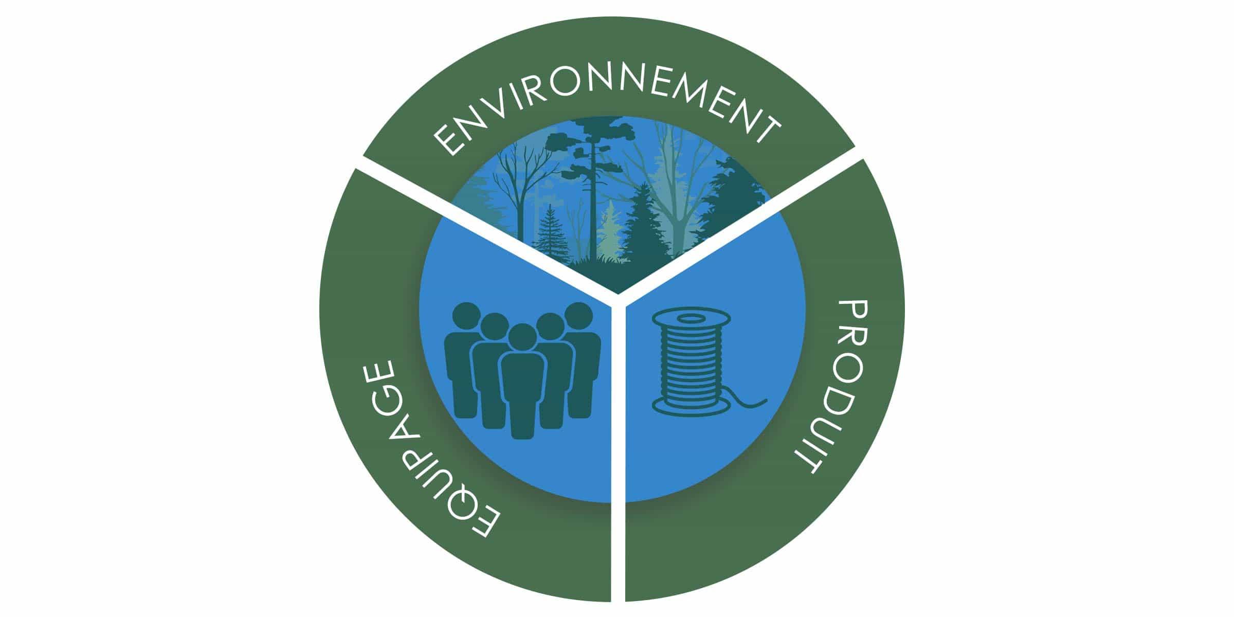 politique d'enterprise eco-friendly